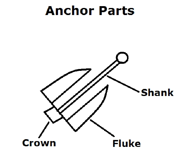 how to start anchoring