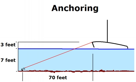 Anchor Scope