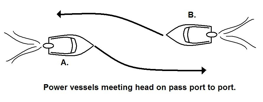 Power Boats meeting head-on pass Port to Port