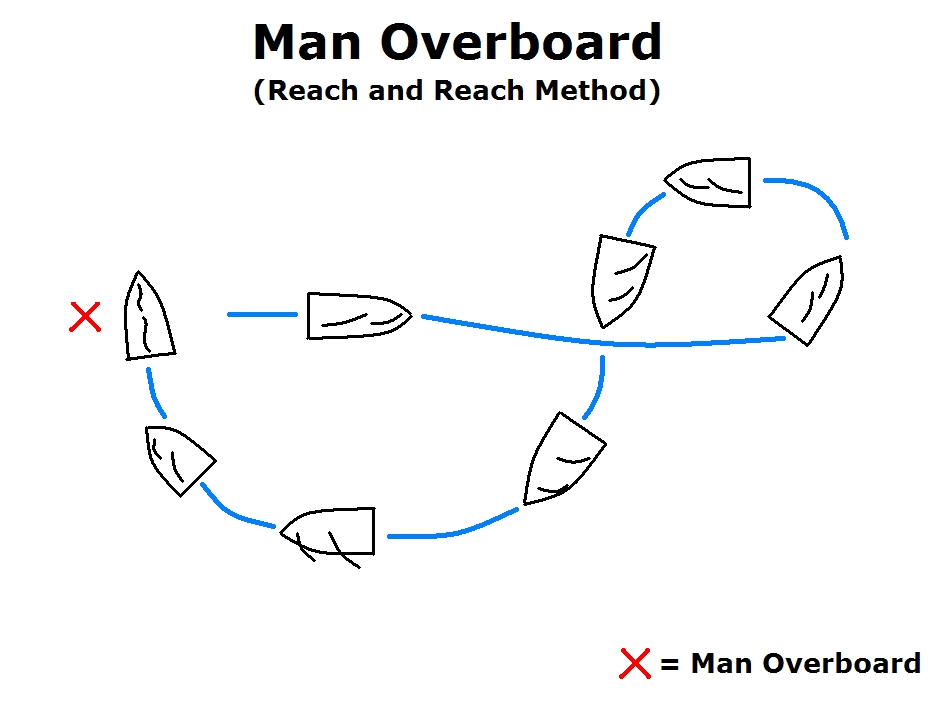 Reach and Reach (Figure 8) Crew Overboard Recovery