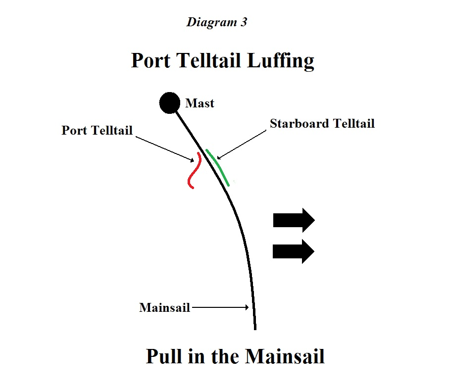 Windward Telltail Luffing - Pull in the Mainsail