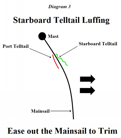 Leeward  Tell Tail Luffs - Let Sail Out