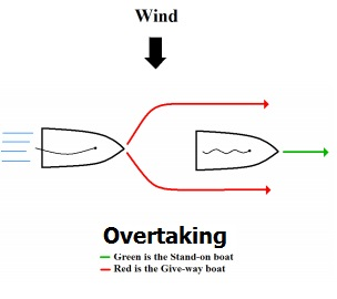 Overtaking Vessel Always Gives Way