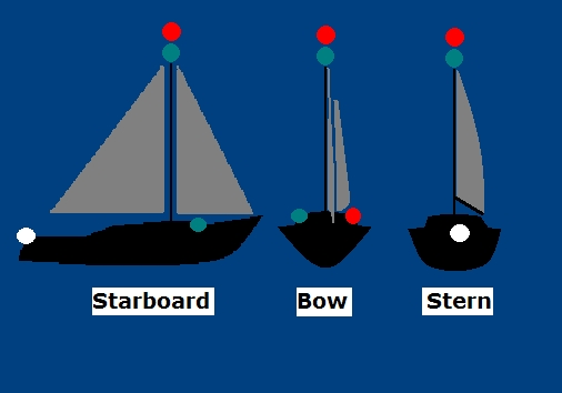 What Does A Flashing Red Light Mean >> Navigation LIghts - COLGREGS